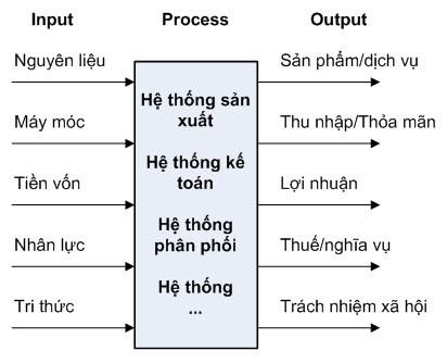 Doanh-nghiep-la-1-he-thong