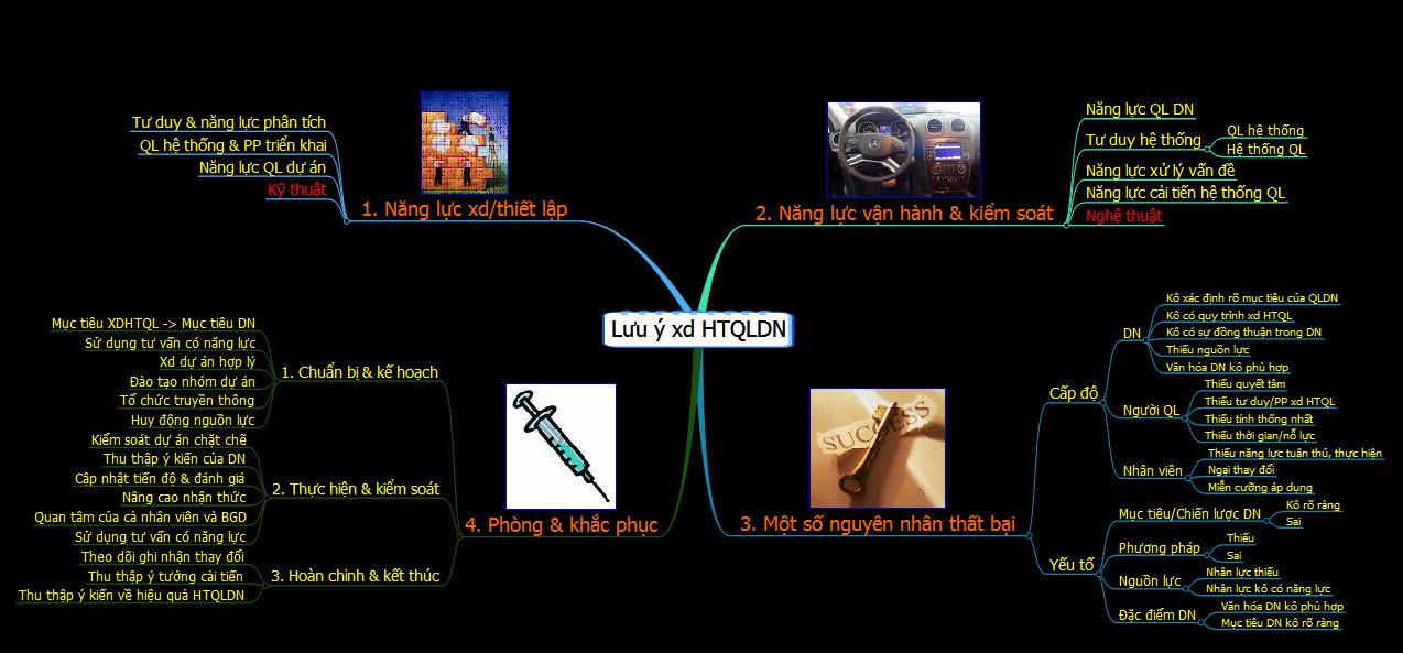 Hình: Các lưu ý khi xây dựng Hệ Thống Quản Lý Doanh Nghiệp
