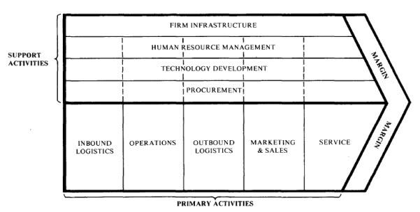 Hình: Porter's Generic Value Chain
